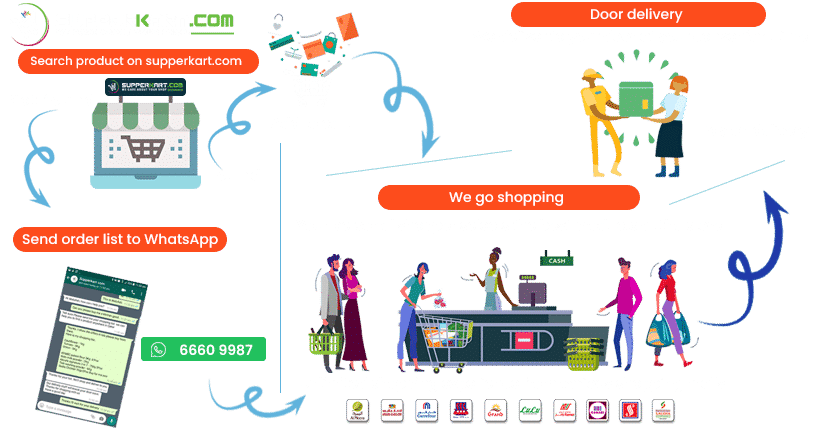 Supperkart Qatar online grocery store